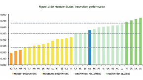 Working Paper: The Innovation Union Scoreboard is Flawed: The case of Sweden – not being the innovation leader of theEU